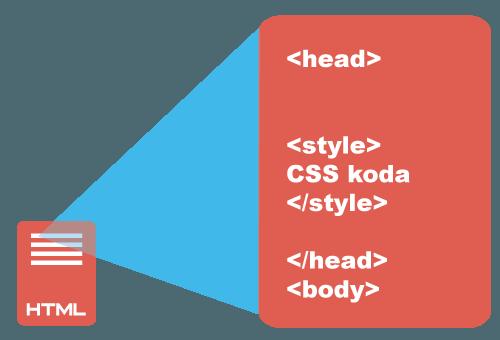 Webless Vrstični majhni CSS