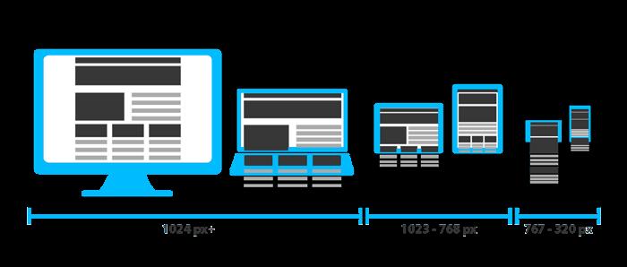 Webless - Slika prikazuje več različnih dimenzi mobilnih naprav in kako se elementi med njimi oblikujejo