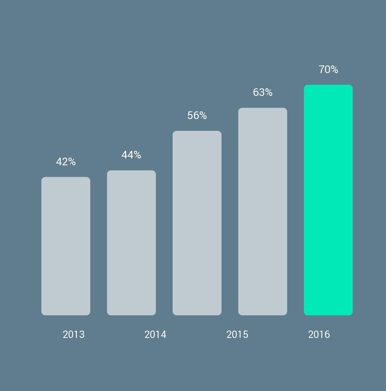Odstotek ljudi, ki uporablja pametni telefon v Sloveniji